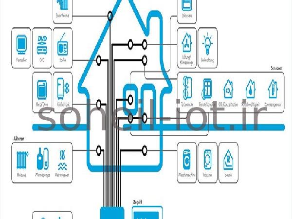 قیمت تجهیزات هوشمند سازی ساختمان